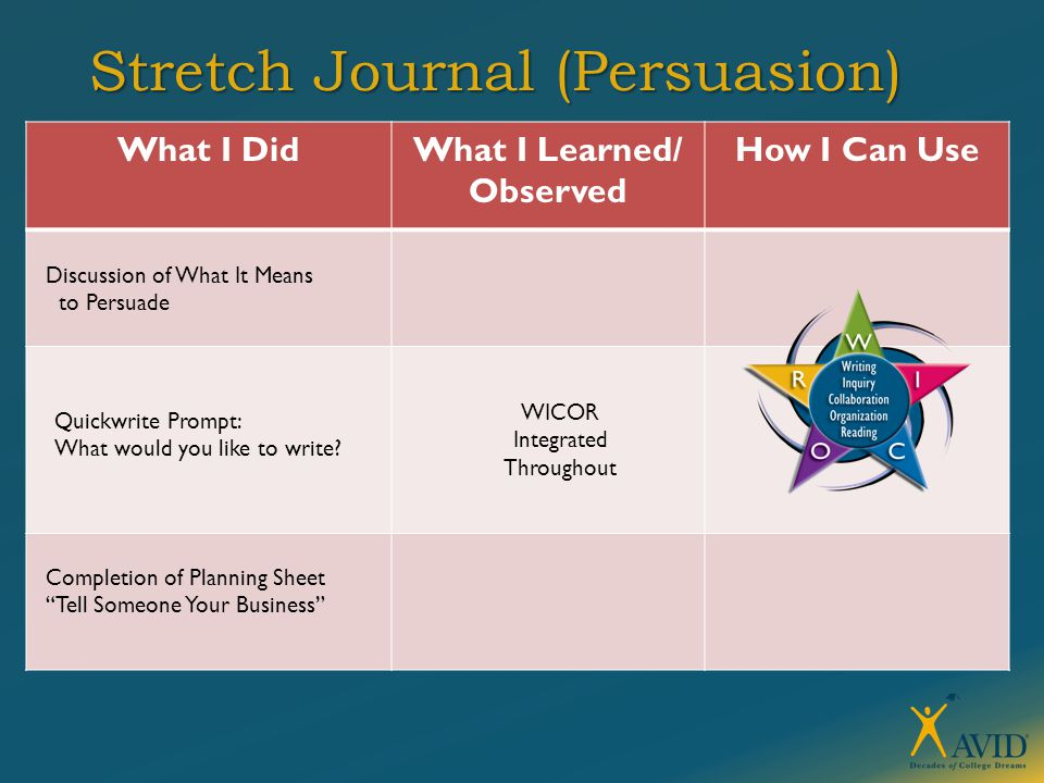 Stretch Journal (Persuasion) What I DidWhat I Learned/ Observed How I Can Use Discussion of What It Means to Persuade WICOR Integrated Throughout Completion of Planning Sheet Tell Someone Your Business Quickwrite Prompt: What would you like to write