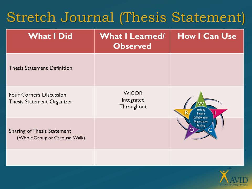 Stretch Journal (Thesis Statement) What I DidWhat I Learned/ Observed How I Can Use Sharing of Thesis Statement ( Whole Group or Carousel Walk) WICOR Integrated Throughout Thesis Statement Definition Four Corners Discussion Thesis Statement Organizer