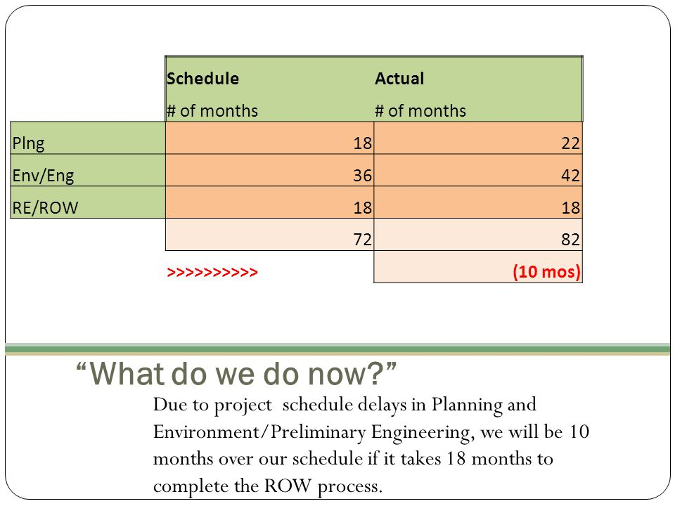 What do we do now? Due to project schedule delays in Planning and Environment/Preliminary Engineering, we will be 10 months over our schedule if it takes 18 months to complete the ROW process.