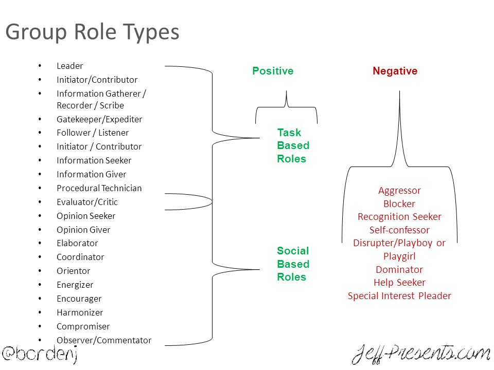 Group Role Types Leader Initiator/Contributor Information Gatherer / Recorder / Scribe Gatekeeper/Expediter Follower / Listener Initiator / Contributo