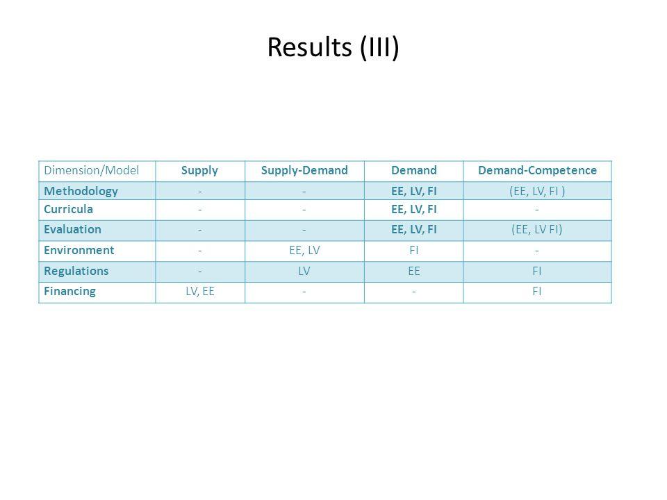 Results (III) Dimension/ModelSupplySupply-DemandDemandDemand-Competence Methodology--EE, LV, FI(EE, LV, FI ) Curricula--EE, LV, FI- Evaluation--EE, LV, FI(EE, LV FI) Environment-EE, LVFI- Regulations-LVEEFI FinancingLV, EE--FI
