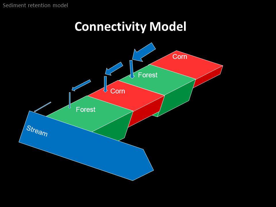 Connectivity Model Sediment retention model Stream Corn Forest Corn