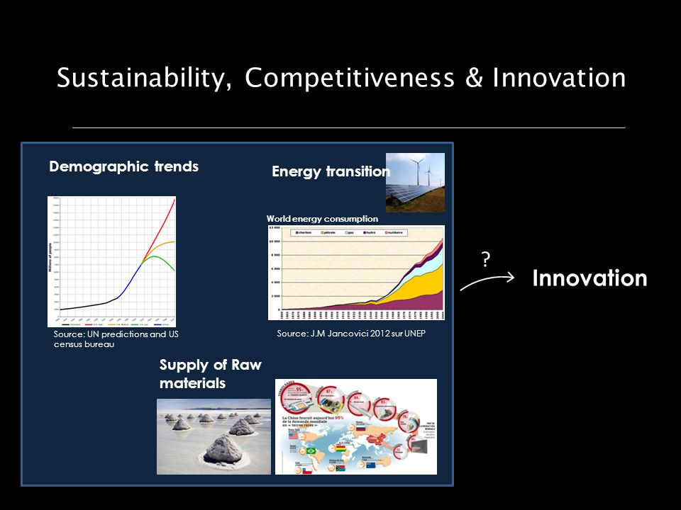 Sustainability, Competitiveness & Innovation Demographic trends Source: UN predictions and US census bureau Source: J.M Jancovici 2012 sur UNEP Energy transition World energy consumption Supply of Raw materials Innovation