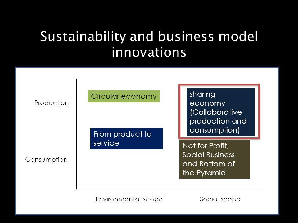 Sustainability and business model innovations Circular economy Not for Profit, Social Business and Bottom of the Pyramid From product to service sharing economy (Collaborative production and consumption) Environmental scopeSocial scope Consumption Production