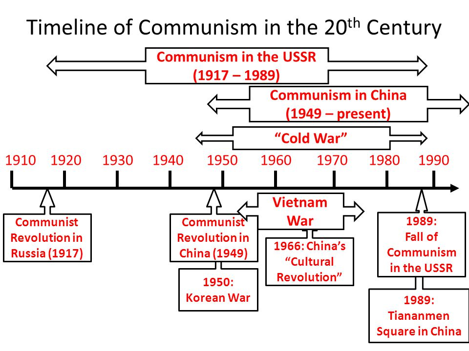 1989: Tiananmen Square in China 1950: Korean War Timeline of Communism in the 20 th Century 1910 1920 1930 1940 1950 1960 1970 1980 1990 Communism in