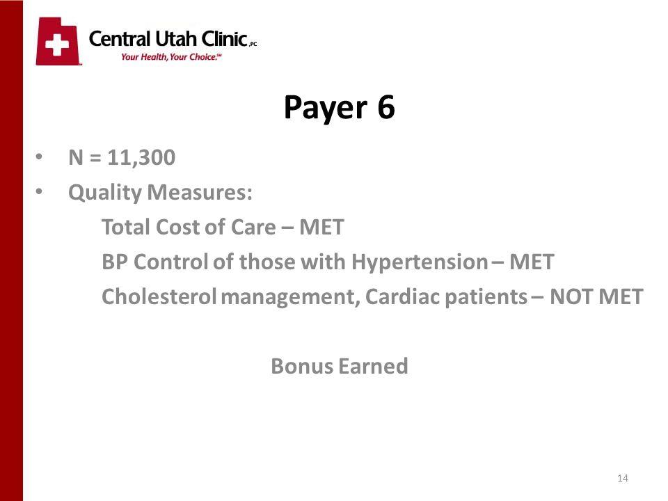 14 Payer 6 N = 11,300 Quality Measures: Total Cost of Care – MET BP Control of those with Hypertension – MET Cholesterol management, Cardiac patients – NOT MET Bonus Earned