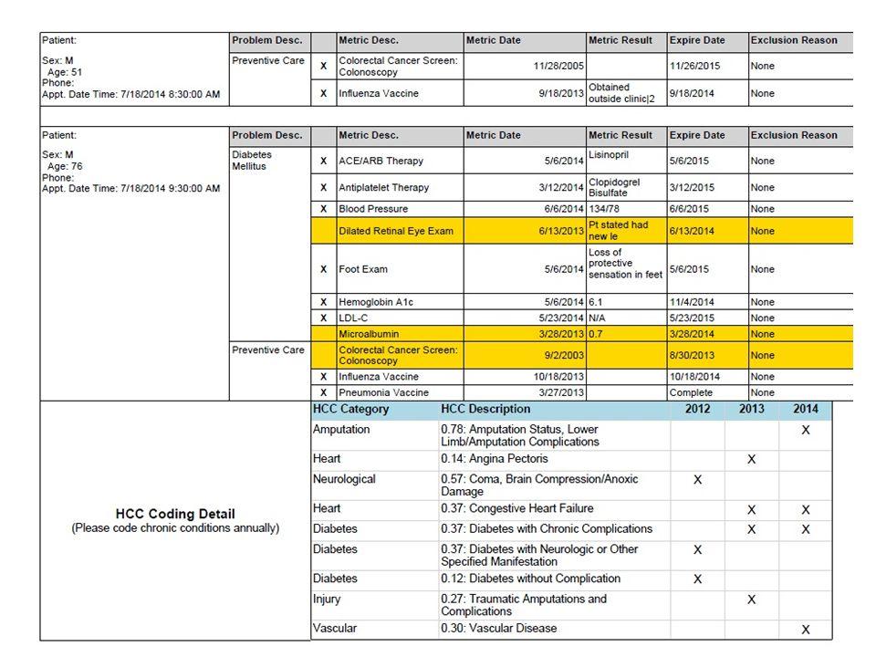 8 MSSP Program Projections as of June 30, 2014 N = 14,000 Meeting all 32 Quality Metrics.