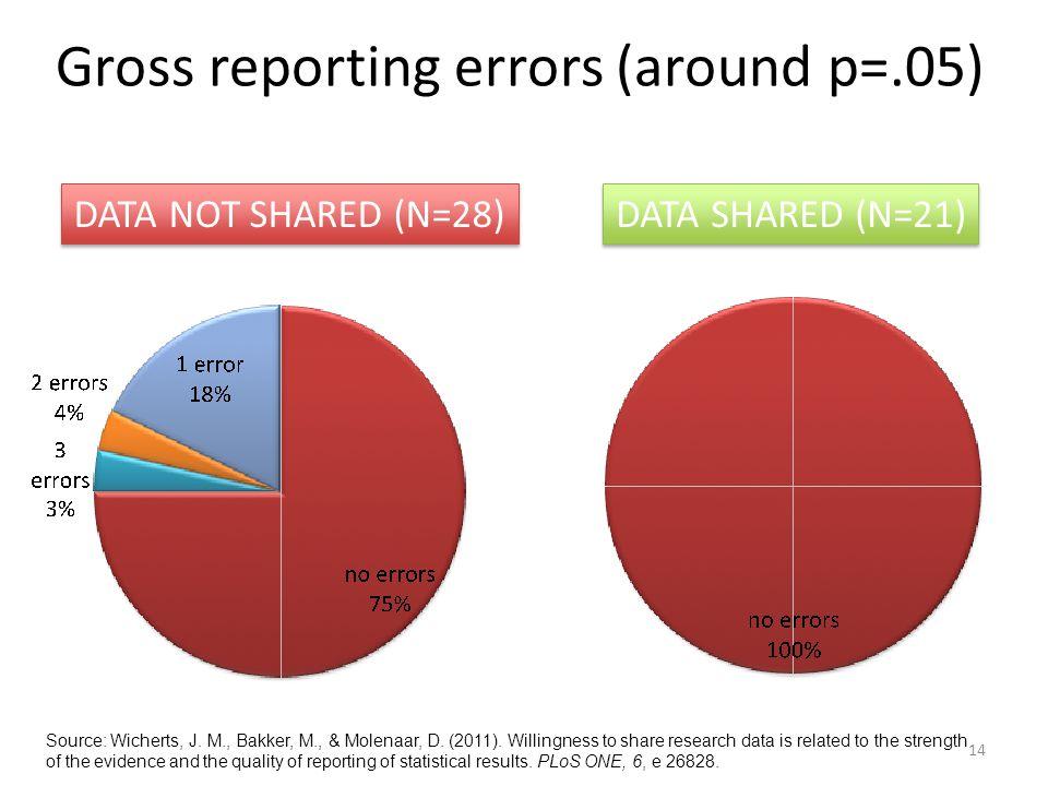 Gross reporting errors (around p=.05) 14 DATA NOT SHARED (N=28) DATA SHARED (N=21) Source: Wicherts, J. M., Bakker, M., & Molenaar, D. (2011). Willing