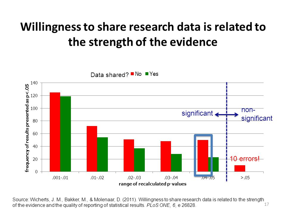 17 Data shared? 10 errors! significant non- significant Willingness to share research data is related to the strength of the evidence Source: Wicherts