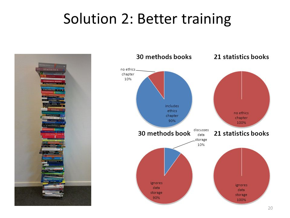 20 Solution 2: Better training