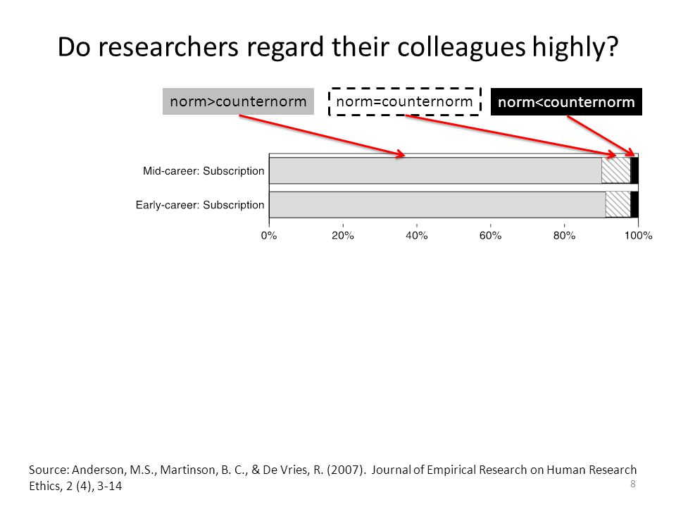 Do researchers regard their colleagues highly. Source: Anderson, M.S., Martinson, B.