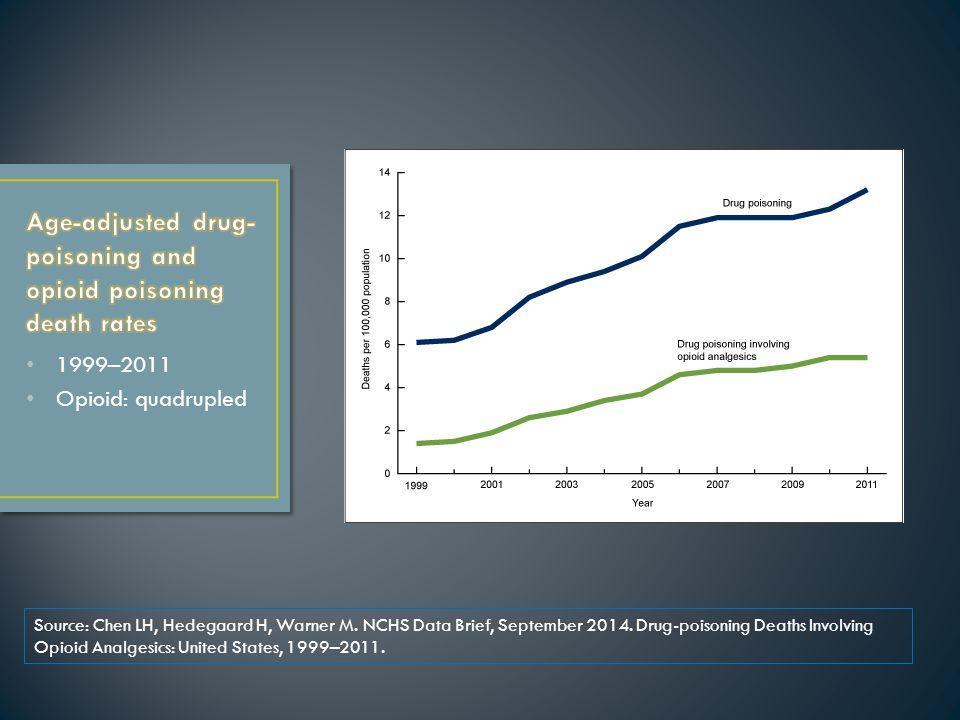 1999–2011 Opioid: quadrupled Source: Chen LH, Hedegaard H, Warner M.
