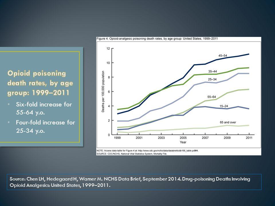 Age-adjusted death rates per 100,000 pop.