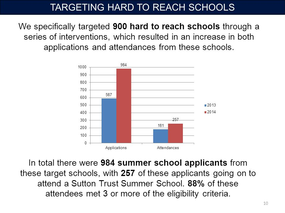 10 TARGETING HARD TO REACH SCHOOLS. We specifically targeted 900 hard to reach schools through a series of interventions, which resulted in an increas