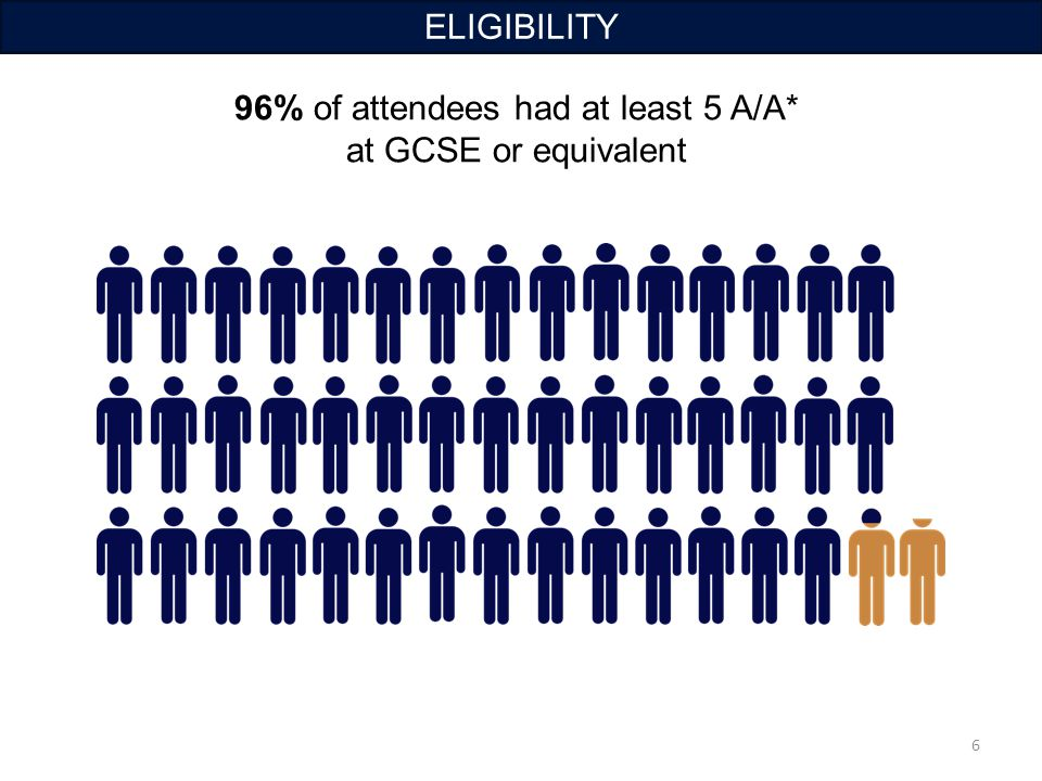 96% of attendees had at least 5 A/A* at GCSE or equivalent 6 ELIGIBILITY