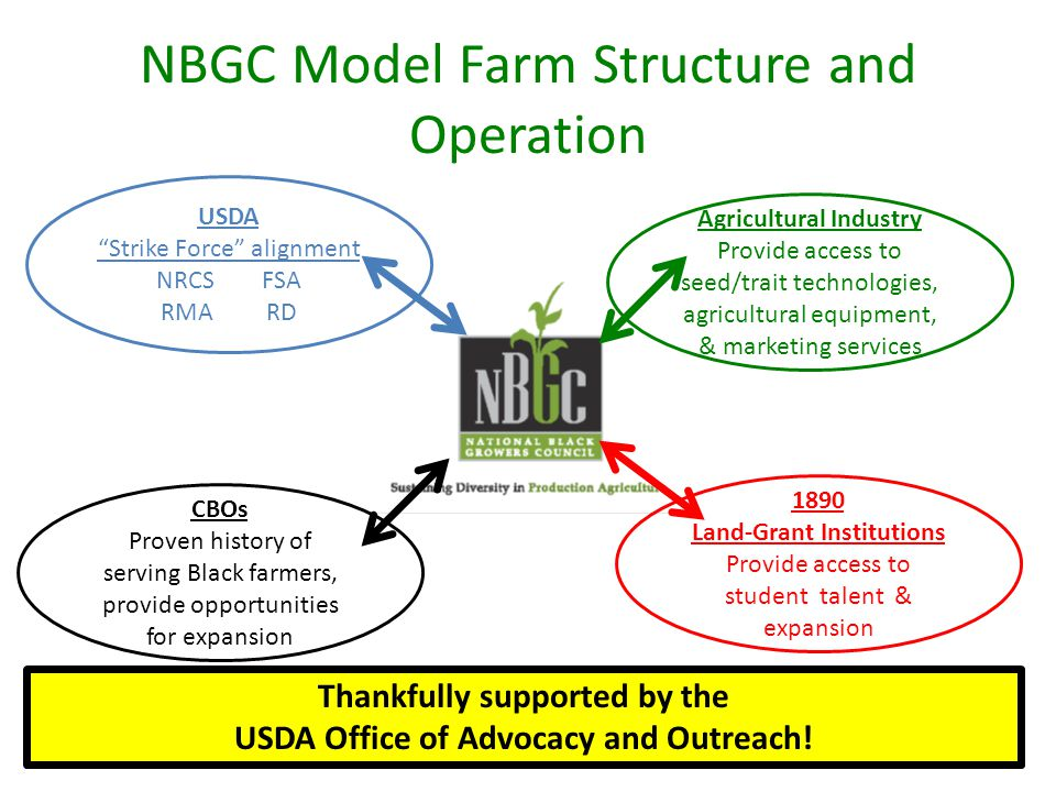 NBGC Model Farm Structure and Operation Agricultural Industry Provide access to seed/trait technologies, agricultural equipment, & marketing services CBOs Proven history of serving Black farmers, provide opportunities for expansion 1890 Land-Grant Institutions Provide access to student talent & expansion USDA Strike Force alignment NRCSFSA RMARD Thankfully supported by the USDA Office of Advocacy and Outreach!