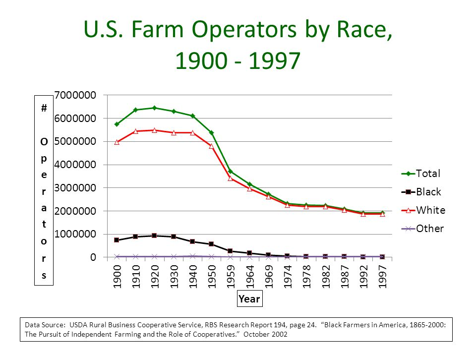 "U.S. Farm Operators by Race, 1900 - 1997 Data Source: USDA Rural Business Cooperative Service, RBS Research Report 194, page 24. ""Black Farmers in Ame"