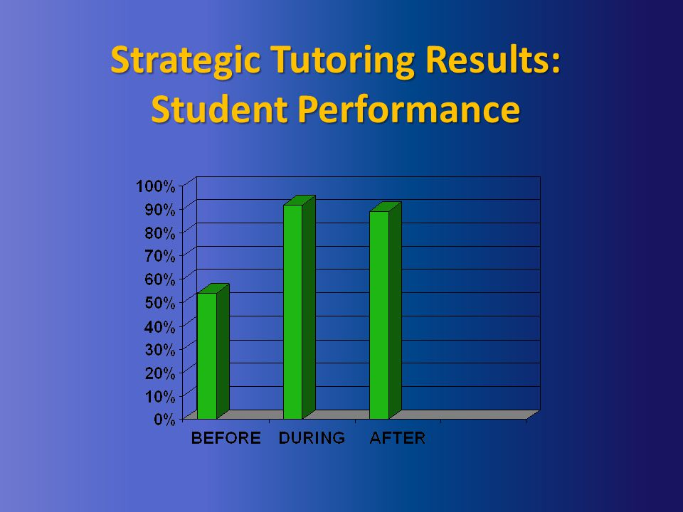 Strategic Tutoring Results: Student Performance
