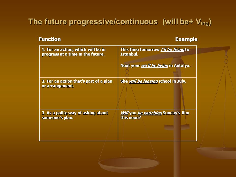 Be going to +V1 Function Example 1.