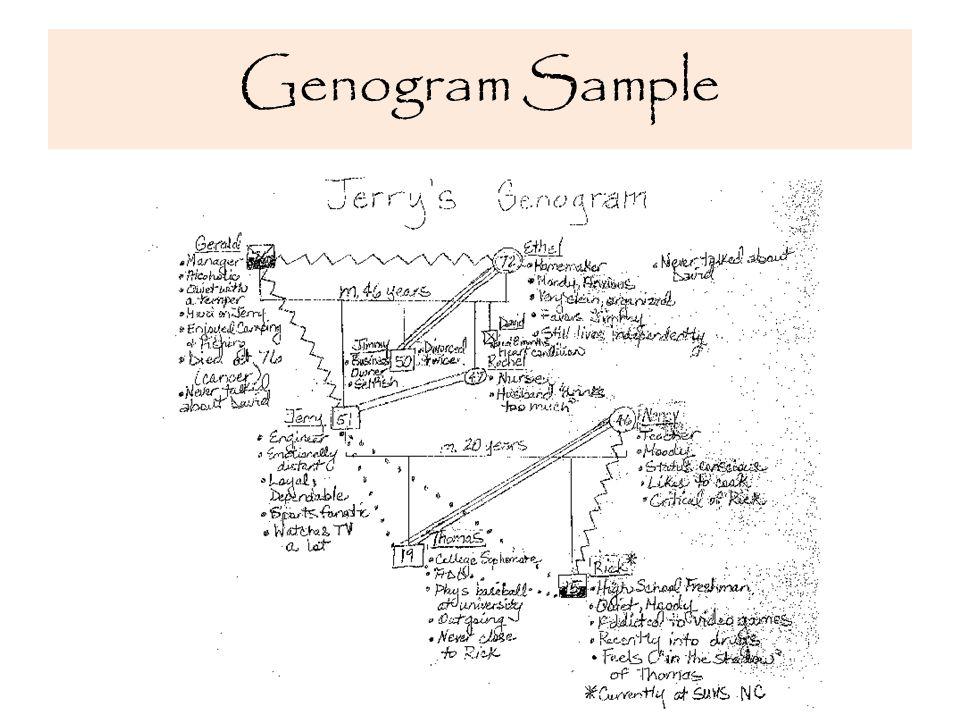 Genogram Sample