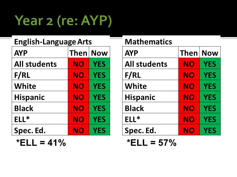 English-Language Arts AYPThenNow All studentsNOYES F/RLNOYES WhiteNOYES HispanicNOYES BlackNOYES ELL*NOYES Spec.