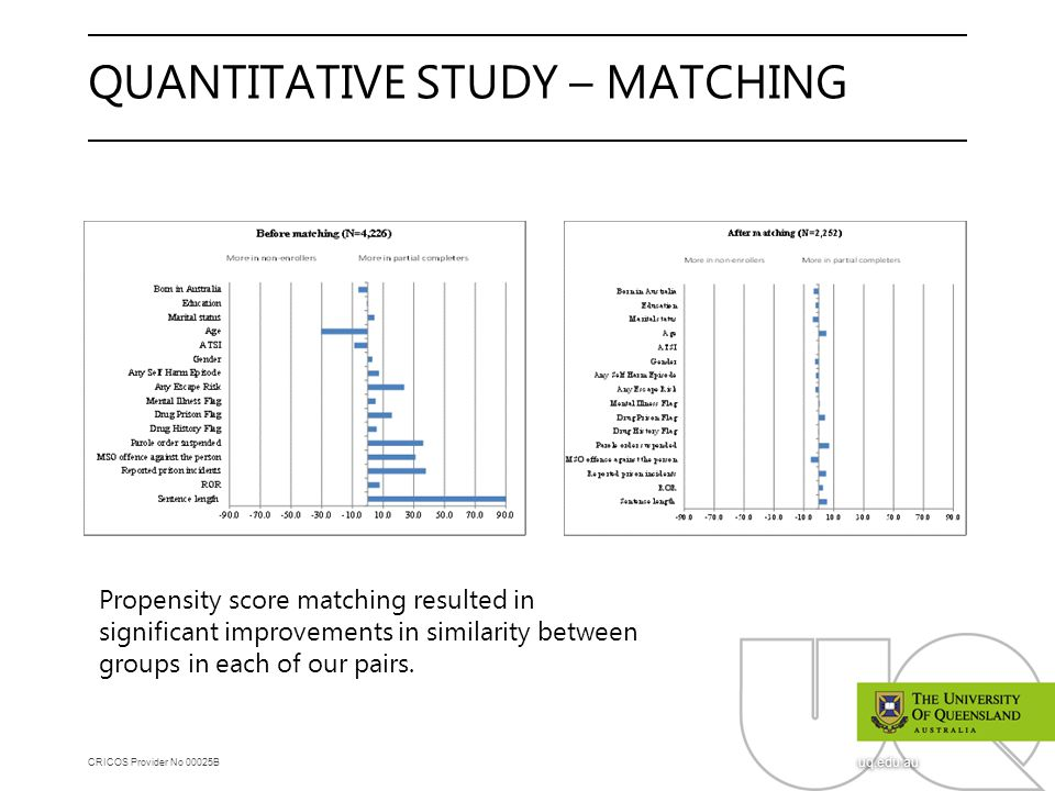 CRICOS Provider No 00025B uq.edu.au QUANTITATIVE STUDY – MATCHING Propensity score matching resulted in significant improvements in similarity between groups in each of our pairs.