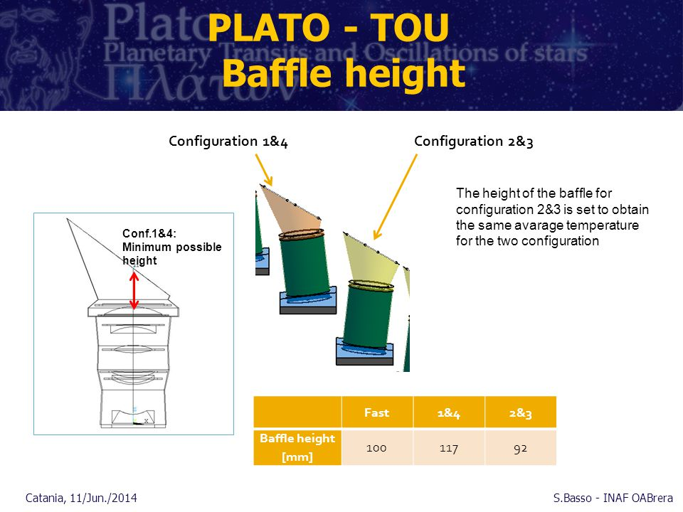 PLATO - TOU Baffle height Configuration 1&4 Configuration 2&3 Conf.1&4: Minimum possible height Catania, 11/Jun./2014S.Basso - INAF OABrera Fast1&42&3