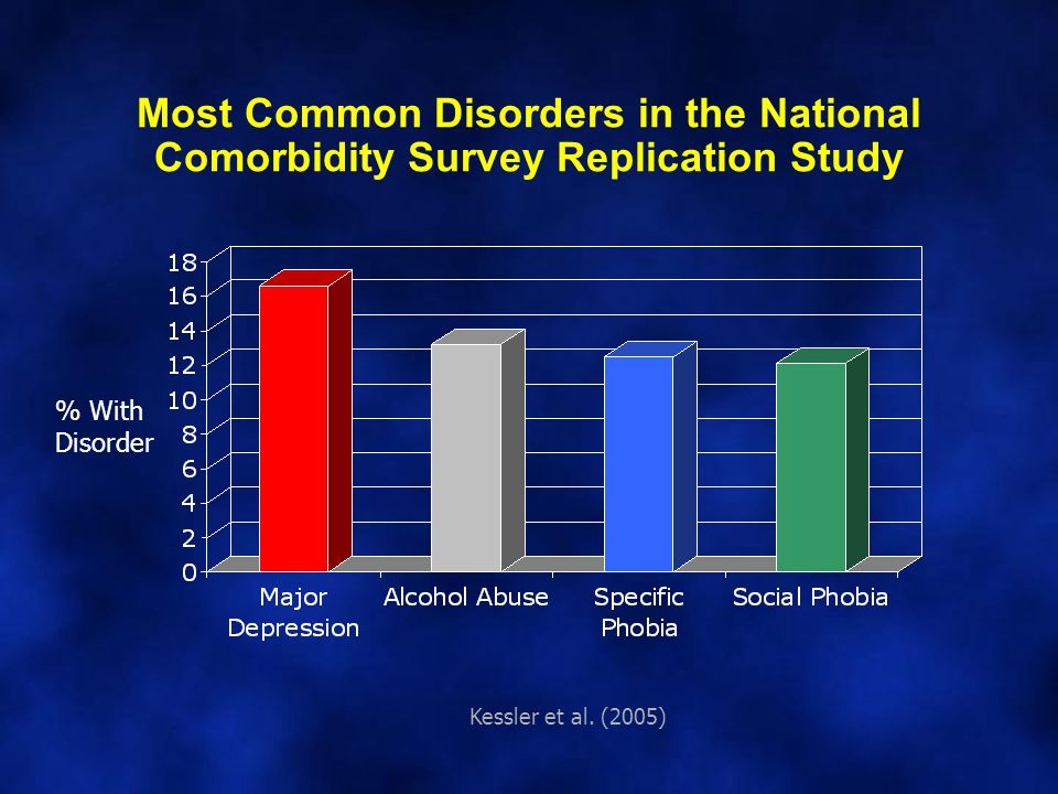 Most Common Disorders in the National Comorbidity Survey Replication Study Kessler et al.