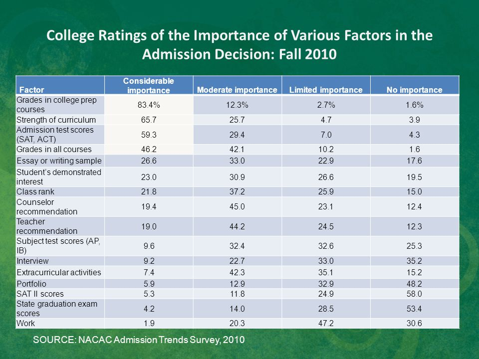 College Ratings of the Importance of Various Factors in the Admission Decision: Fall 2010 Factor Considerable importanceModerate importanceLimited imp