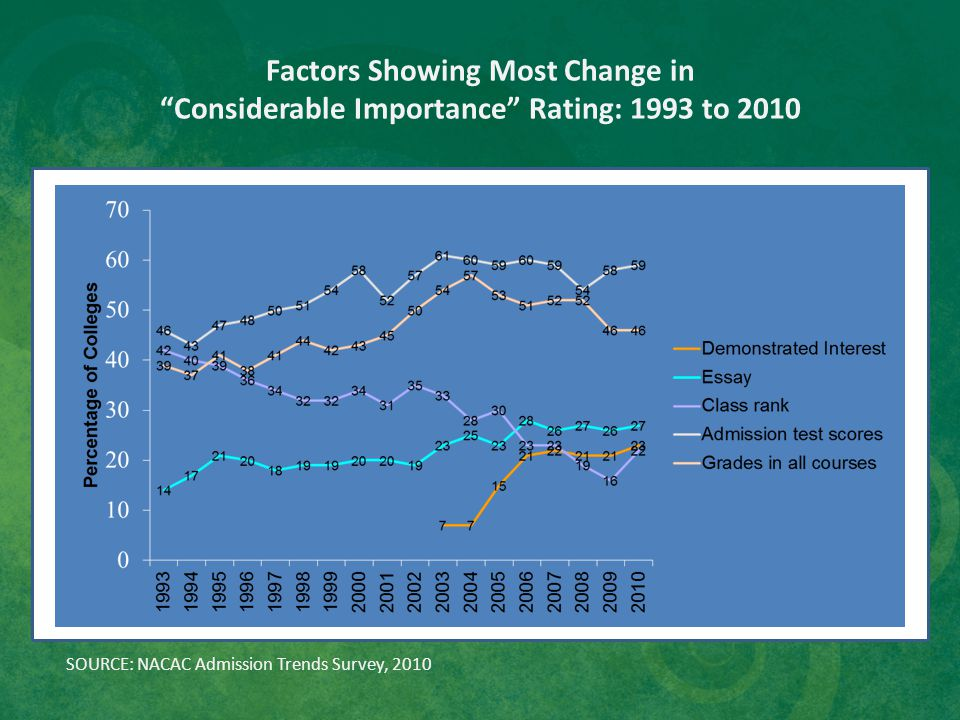 "Factors Showing Most Change in ""Considerable Importance"" Rating: 1993 to 2010 SOURCE: NACAC Admission Trends Survey, 2010"