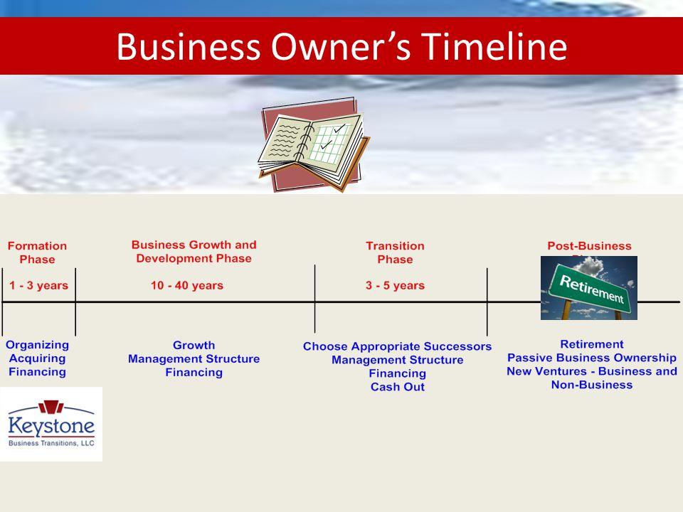 Business Owner's Timeline