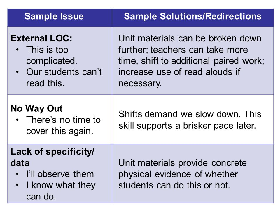 Sample IssueSample Solutions/Redirections External LOC: This is too complicated. Our students can't read this. Unit materials can be broken down furth