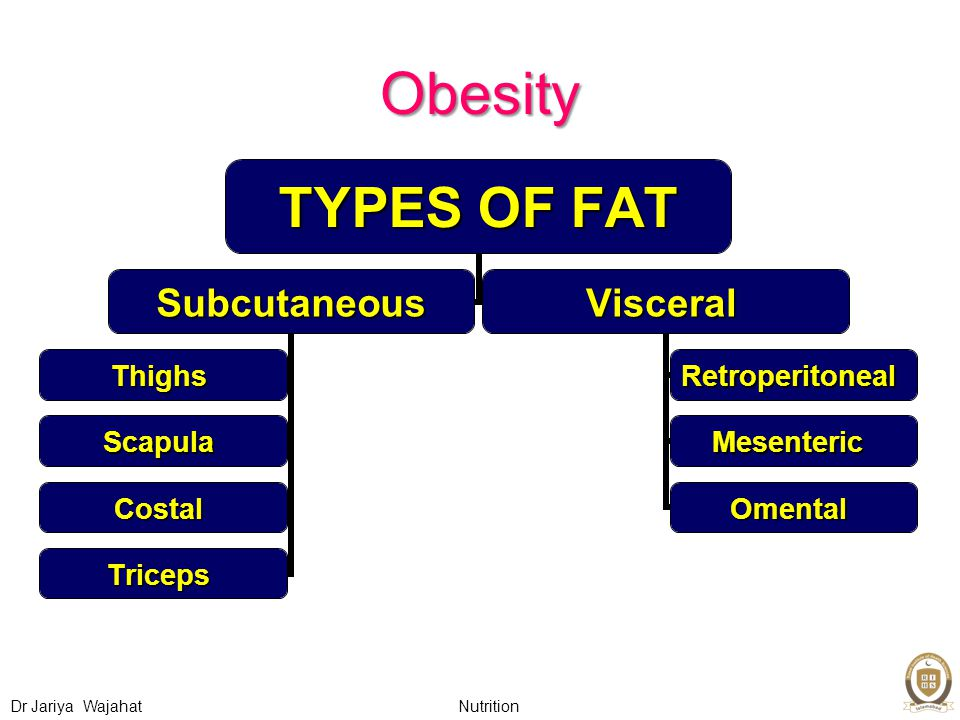 Nutrition Dr Jariya Wajahat Obesity TYPES OF FAT Subcutaneous Thighs Scapula Costal Triceps Visceral Retroperitoneal Mesenteric Omental