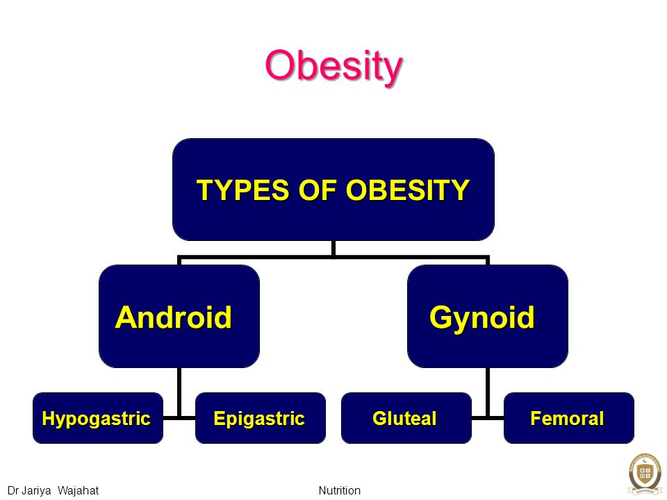 Nutrition Dr Jariya Wajahat Obesity TYPES OF OBESITY Android HypogastricEpigastric Gynoid GlutealFemoral