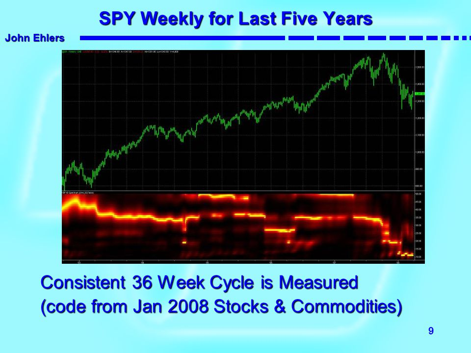 John Ehlers 9 SPY Weekly for Last Five Years Consistent 36 Week Cycle is Measured (code from Jan 2008 Stocks & Commodities)
