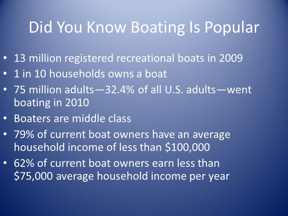 Did You Know Boating Is Popular 13 million registered recreational boats in 2009 1 in 10 households owns a boat 75 million adults—32.4% of all U.S.
