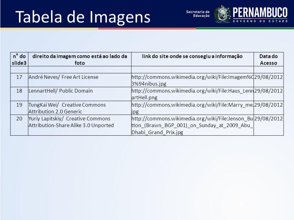 Tabela de Imagens n° do slide3 direito da imagem como está ao lado da foto link do site onde se consegiu a informaçãoData do Acesso 17André Neves/ Free Art Licensehttp://commons.wikimedia.org/wiki/File:Imagem%C 3%94nibus.jpg 29/08/2012 18LennartHell/ Public Domainhttp://commons.wikimedia.org/wiki/File:Haus_Lenn artHell.png 29/08/2012 19TungKai Wei/ Creative Commons Attribution 2.0 Generic http://commons.wikimedia.org/wiki/File:Marry_me.