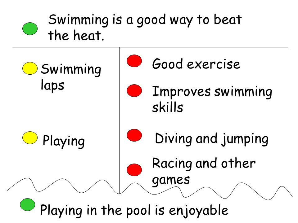 Swimming is a good way to beat the heat. Swimming laps Good exercise Improves swimming skills Playing Diving and jumping Racing and other games Playin