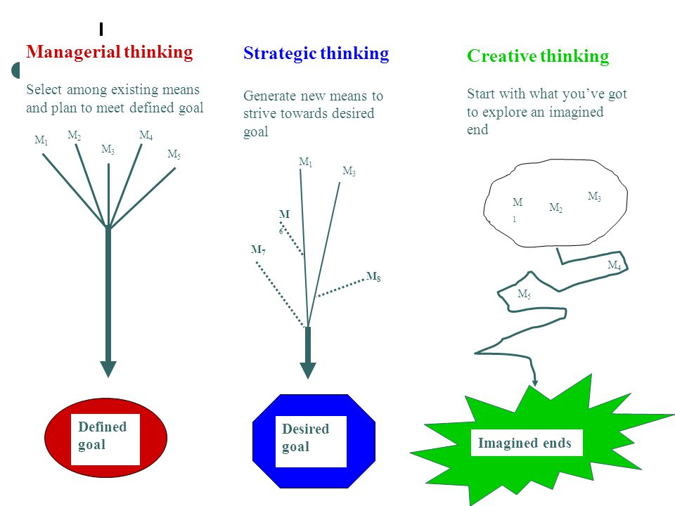 Managerial thinking Select among existing means and plan to meet defined goal Strategic thinking Generate new means to strive towards desired goal Creative thinking Start with what you've got to explore an imagined end Defined goal Imagined ends Desired goal M3M3 M5M5 M2M2 M4M4 M1M1 M1M1 M7M7 M3M3 M6M6 M8M8 M1M1 M2M2 M3M3 M4M4 M5M5