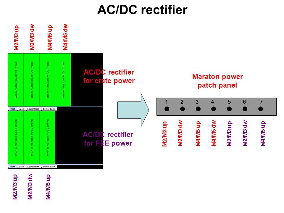 M2/M3 up M2/M3 dw M4/M5 up M4/M5 dw M2/M3 upM2/M3 dwM4/M5 up RCM module 1 2 3 4 5 6 7 8 9 10 11 12 13 14 15 16 M2/M3 upM2/M3 dwM4/M5 up M2/M3 up M2/M3 dwM4/M5 up M4/M5 dw RCMIP addr.maraton RCM00192.168.254.1M4/M5 UP crate RCM01192.168.254.2M4/M5 UP FEE RCM02192.168.254.3M4/M5 DW crate RCM03192.168.254.4M2/M3 DW FEE RCM04192.168.254.5M2/M3 UP FEE RCM05192.168.254.6M2/M3 DW crate RCM06192.168.254.7M2/M3 UPcrate Mask 255.255.255.0 Gateway 192.168.254.10 Maraton control patch panel RCM crate