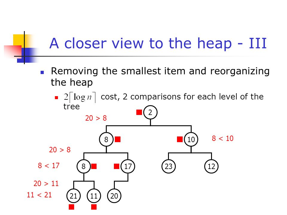 A closer view to the heap - III Removing the smallest item and reorganizing the heap cost, 2 comparisons for each level of the tree 211120 8172312 810