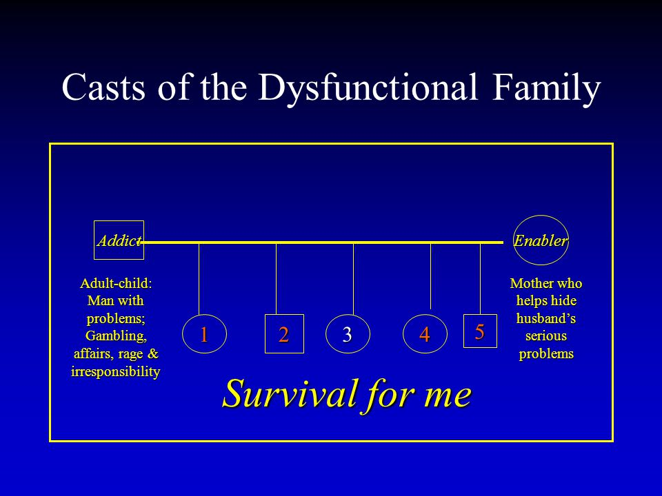 Casts of the Dysfunctional Family Addict Enabler 12345 Adult-child: Man with problems; Gambling, affairs, rage & irresponsibility Mother who helps hide husband's serious problems Survival for me