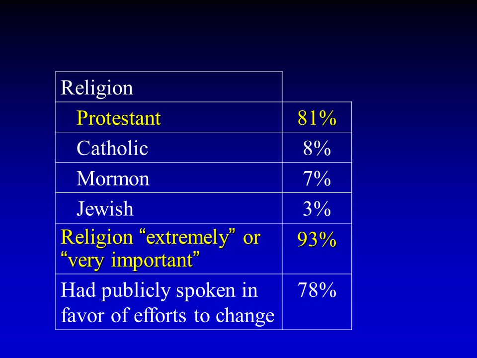 "Religion Protestant Protestant81% Catholic8% Mormon7% Jewish3% Religion "" extremely "" or "" very important "" 93% Had publicly spoken in favor of effort"