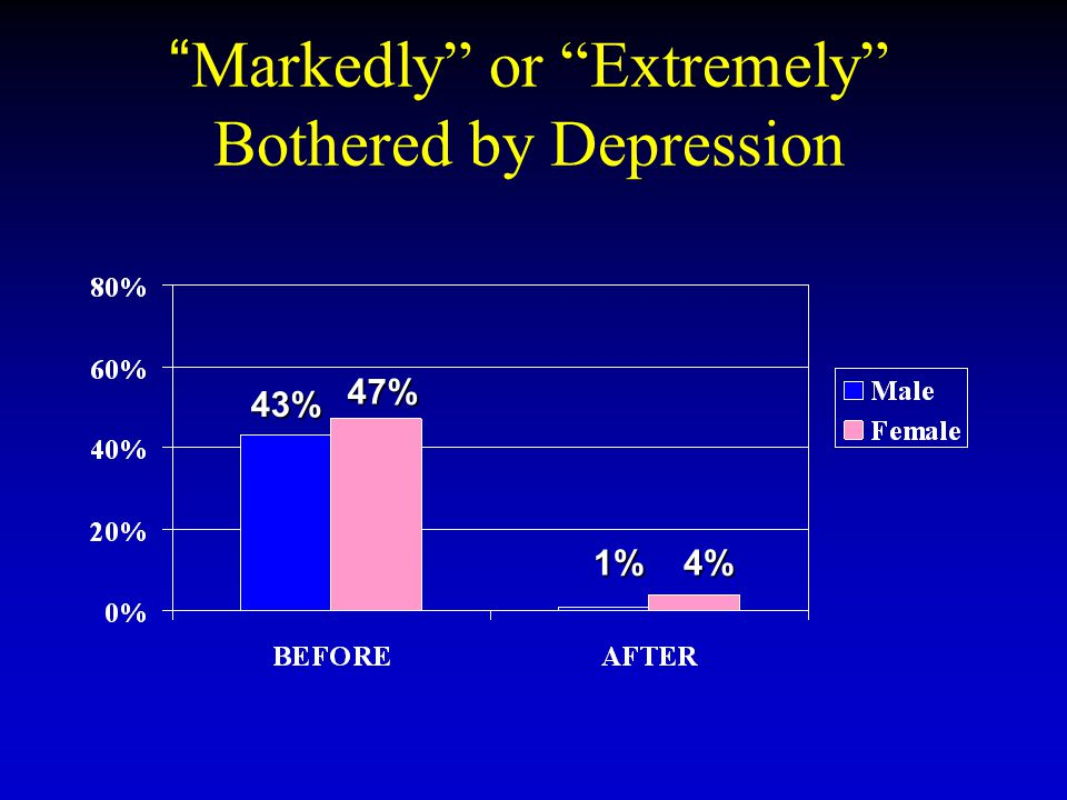"""Markedly"" or ""Extremely"" Bothered by Depression 43% 47% 1% 4% 1% 4%"