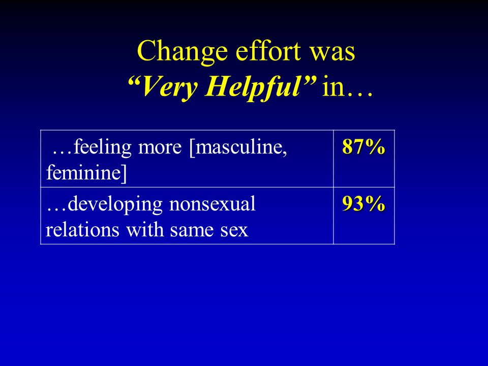 "Change effort was ""Very Helpful"" in… …feeling more [masculine, feminine]87% …developing nonsexual relations with same sex93%"