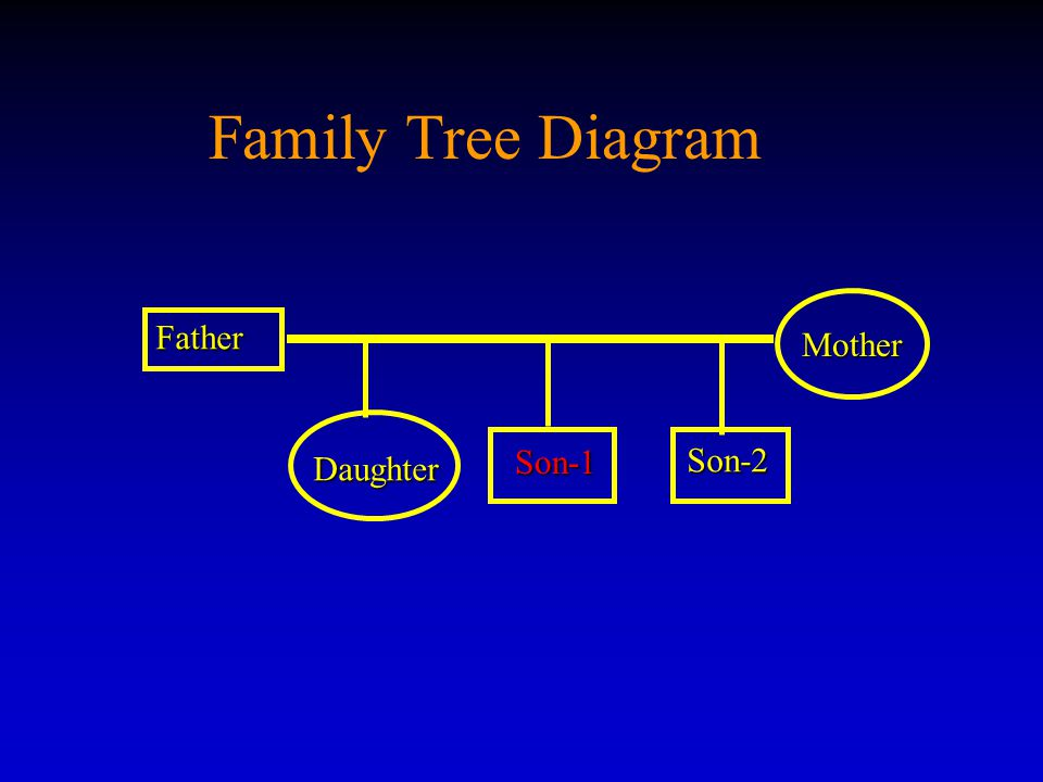 Family Tree Diagram Father Son-1 Son-1 Mother Daughter Son-2