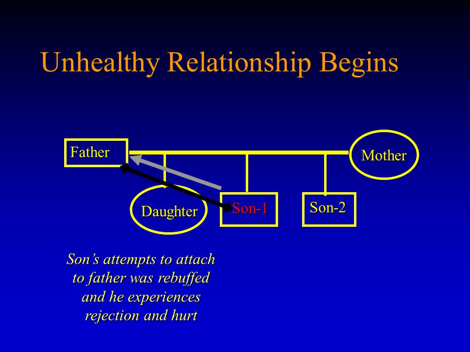 Unhealthy Relationship Begins Father Son-1 Son-1 Mother Daughter Son-2 Son's attempts to attach to father was rebuffed and he experiences rejection and hurt