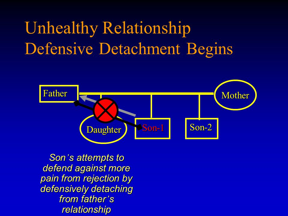 Unhealthy Relationship Defensive Detachment Begins Father Son-1 Son-1 Mother Daughter Son-2 Son ' s attempts to defend against more pain from rejection by defensively detaching from father ' s relationship emotionally