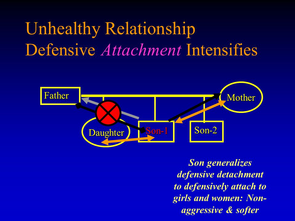 Unhealthy Relationship Defensive Attachment Intensifies Father Son-1 Son-1 Mother Daughter Son-2 Son generalizes defensive detachment to defensively attach to girls and women: Non- aggressive & softer