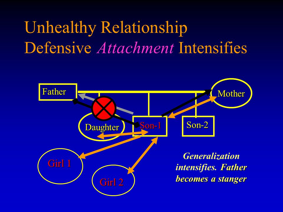 Unhealthy Relationship Defensive Attachment Intensifies Father Son-1 Son-1 Mother Daughter Son-2 Father becomes a stanger Generalization intensifies.